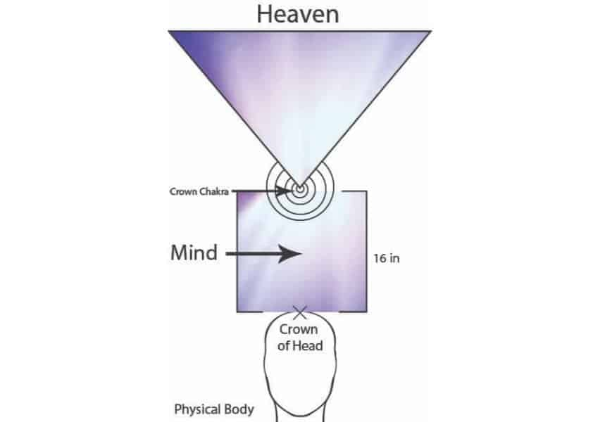 Where is the mind located - It is known that the chakras are the system that carries energy throughout the body and that heavenly energy enters the body through the crown chakra located 16 inches above the crown of the head. You can't help but wonder what is happening in this spiritual space where there is no physical matter?